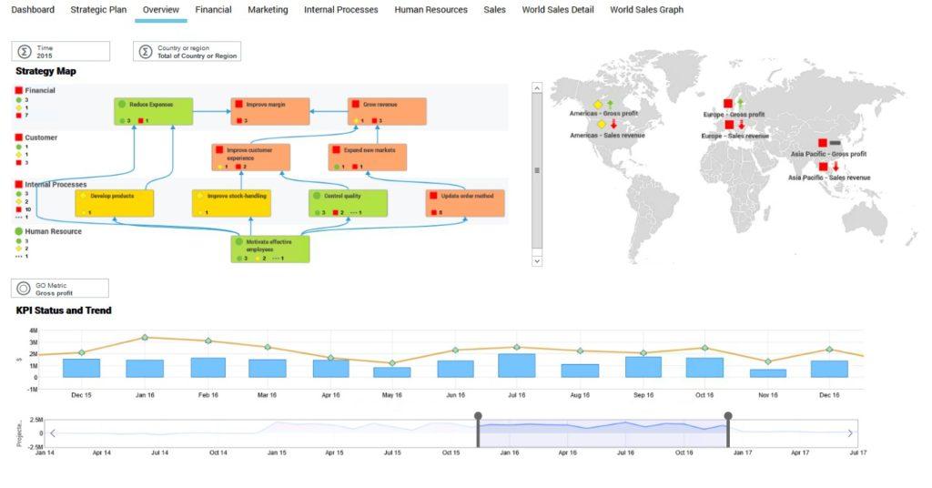 IBM planning analytics - graphical visualizations of metrics