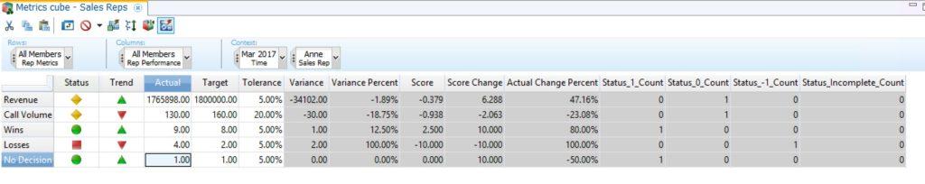 IBM planning analytics metrics cube