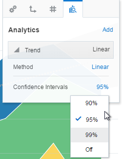 Trend line confidence interval and method