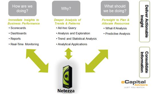 Webinar: Where Can IBM Netezza Take You?
