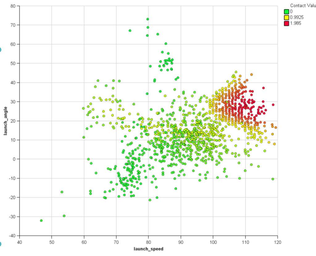 Charting baseball launch angle and launch speed using Cognos Analytics 11