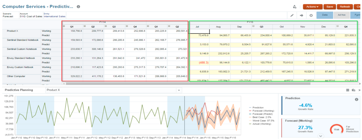 Predictive Planning: Web Form Integration and Seeding Data ...