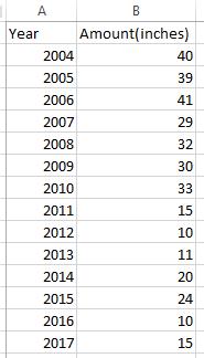 Regression analysis basics - average snowfall table