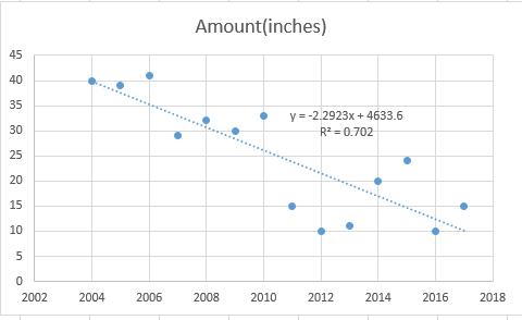 Regression analysis basics - predicting average snowfall
