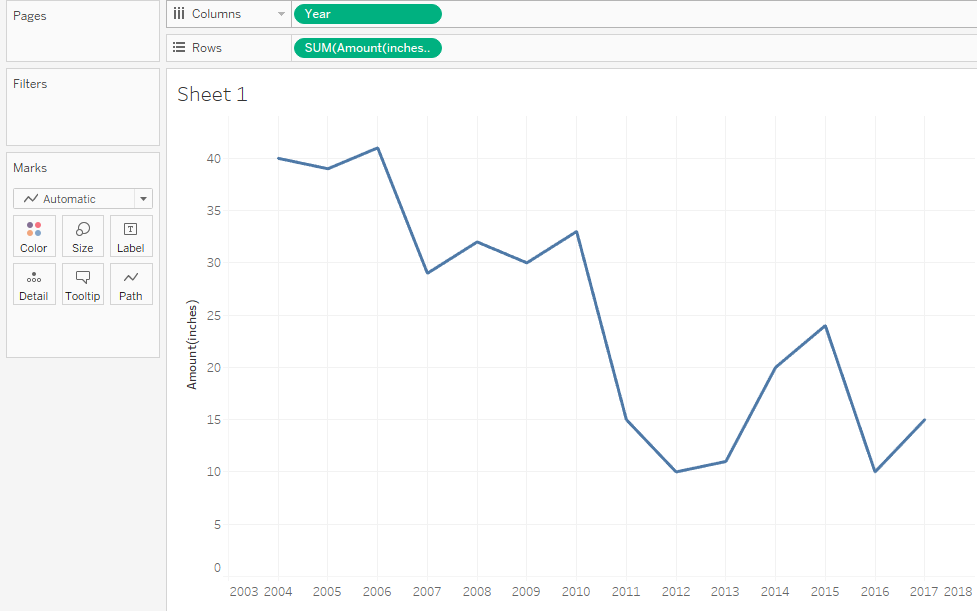 Regression analysis in Tableau - visualization of average snowfall amounts