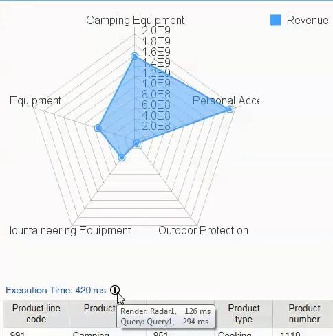 Performance detail metrics