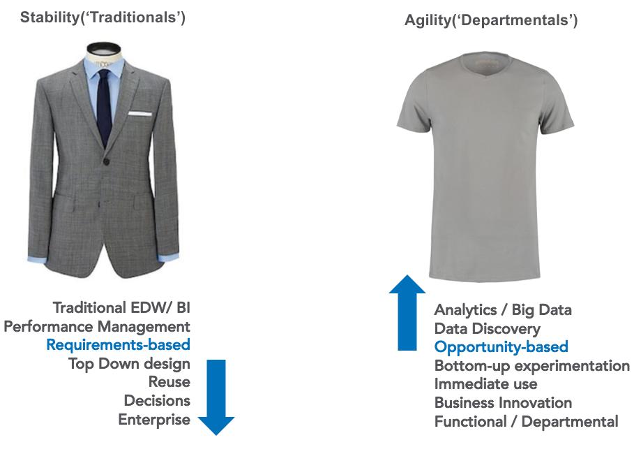 Enterprise business intelligence: evaluating traditional versus departmental platforms for modern BI