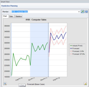 Hyperion Predictive Planning - Graphical Output
