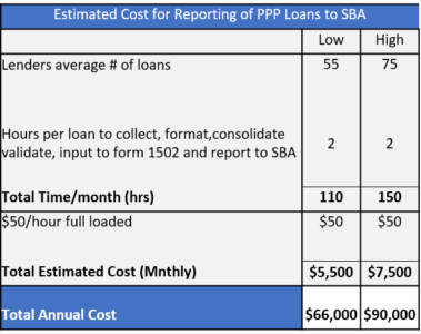 Estimated Cost PPP