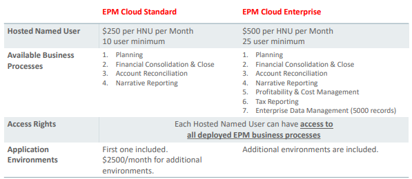 Oracle Cloud Licensing